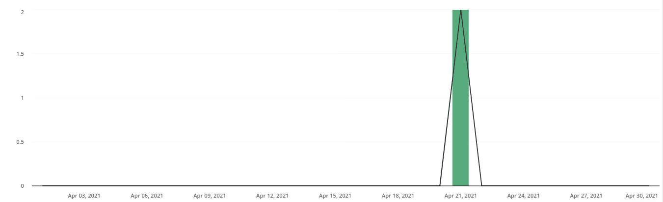 Email Subscribers Gained My Fourth Month Blogging Convertkit Analytics Screenshot