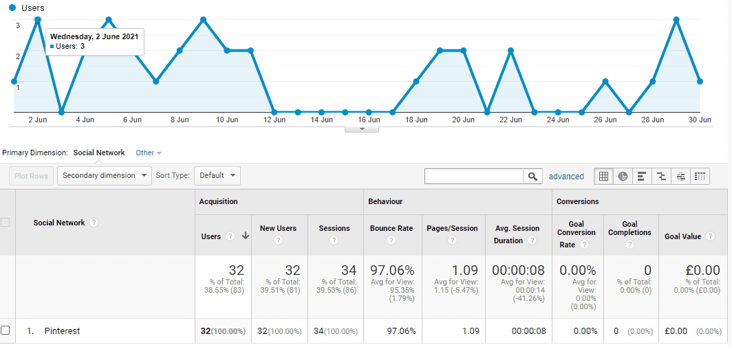 Blog Traffic Users Received From Pinterest Pins My Sixth Month Blogging Google Analytics Screenshot